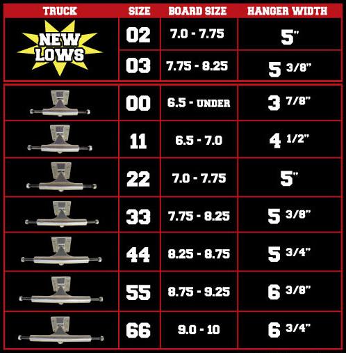 Trucks Ace:33 Raw vs Ace:22 Raw